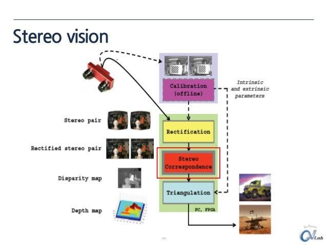 Opencv Stereo Calibration Tutorial