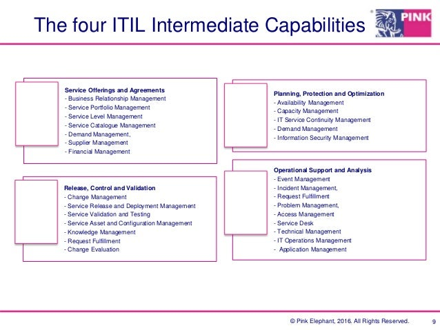 The ITIL Certification Development Path
