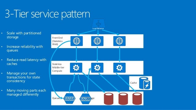 Azure Service Fabric Overview