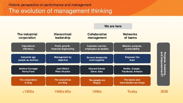 We are here The industrial corporation Hierarchical leadership Collaborative management Networks of teams <1950s 1960s-80s...