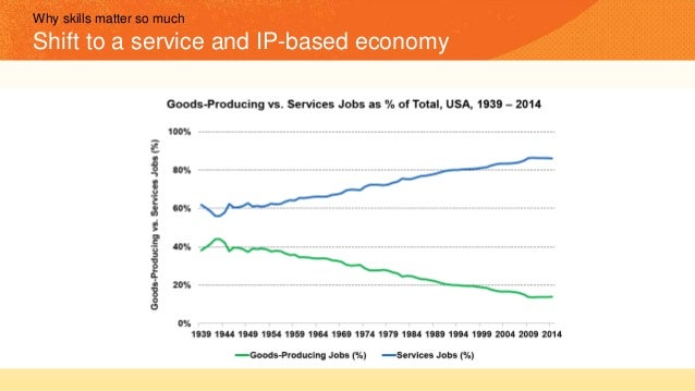 Why skills matter so much Shift to a service and IP-based economy