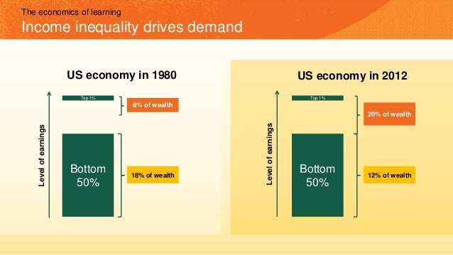 The economics of learning Income inequality drives demand Top 1% 8% of wealth Bottom 50% 18% of wealth US economy in 1980 ...