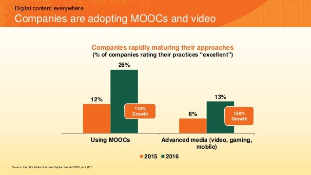 12% 6% 26% 13% Using MOOCs Advanced media (video, gaming, mobile) 2015 2016 110% Growth 130% Growth Companies rapidly matu...