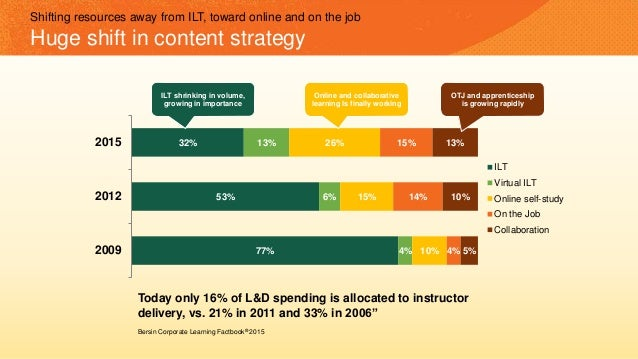77% 53% 32% 4% 6% 13% 10% 15% 26% 4% 14% 15% 5% 10% 13% 2009 2012 2015 ILT Virtual ILT Online self-study On the Job Collab...