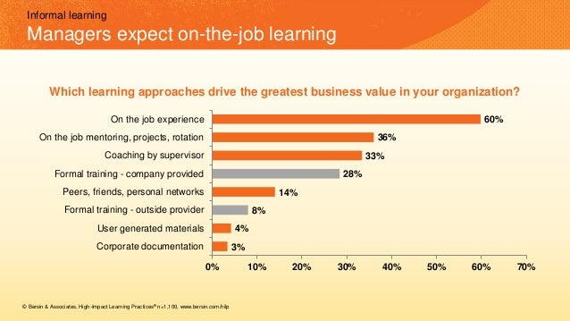 3% 4% 8% 14% 28% 33% 36% 60% 0% 10% 20% 30% 40% 50% 60% 70% Corporate documentation User generated materials Formal traini...