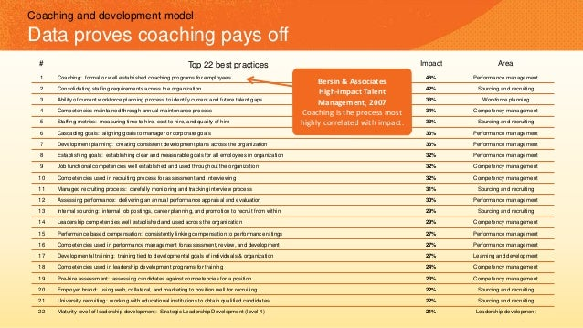# Top 22 best practices Impact Area 1 Coaching: formal or well established coaching programs for employees. 48% Performanc...