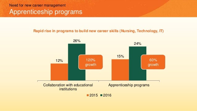 12% 15% 26% 24% Collaboration with educational institutions Apprenticeship programs 2015 2016 60% growth 120% growth Rapid...