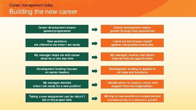 Desired competencies (knowledge, behavior, skills) Open positions & opportunities Individual needs/desires Vision Strategi...