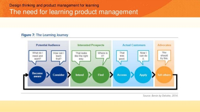 Learning measurement is business measurement Rethink what you measure