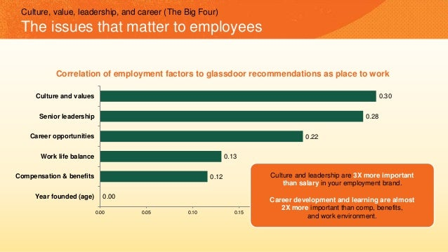 Culture, value, leadership, and career (The Big Four) The issues that matter to employees 0.00 0.12 0.13 0.22 0.28 0.30 0....