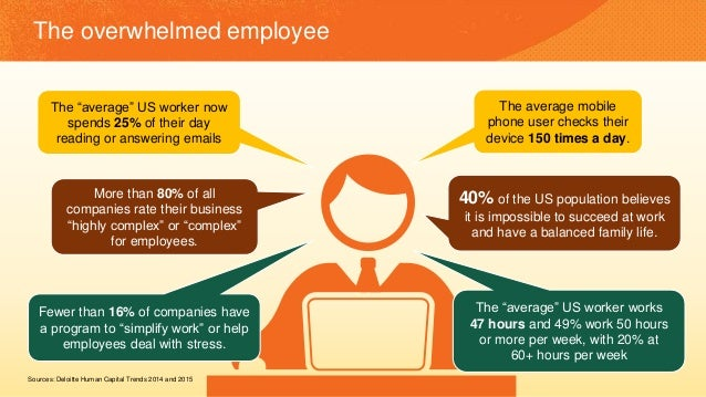 "Sources: Deloitte Human Capital Trends 2014 and 2015 The overwhelmed employee The ""average"" US worker now spends 25% of th..."