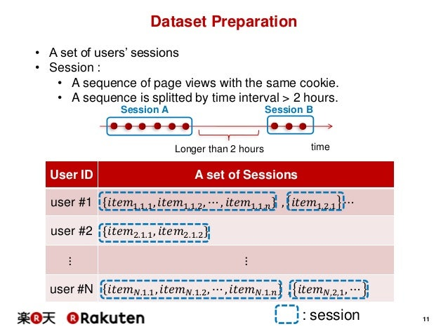 Distributed Representation-based Recommender Systems in E