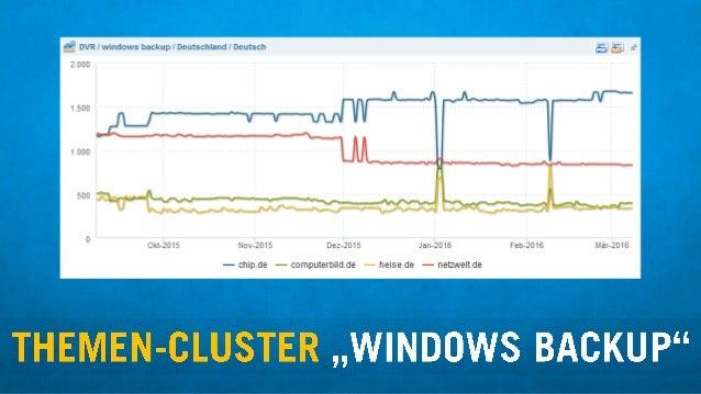 3 DVR I windows backup I Deutschland I Deutsch 2000  1.500  1.000  I 500 fih-W  . ' *  L.  -v— . .J—-  V'  Ok1«2D15 Nov«201...