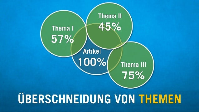 Thema II 45% rtikel /  1 00%  UBERSCHNEIDUNG VON THEMEN