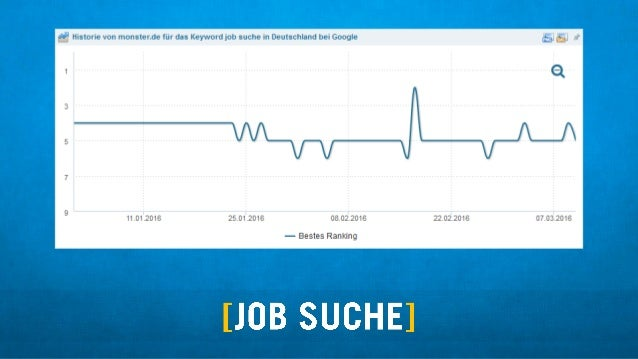 Q Historie von monstende fiirdas Keyword job suche in Deutschland bei Google  11.01.2016 25.01.2016 08.02.2016 22.02.2016 ...