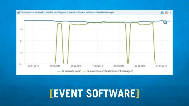 """"""" Historie von amiando. com fijr das Keyword event software in Deutschland bei Google  101 25.01.2016 01.02.2016 08.02.201..."""