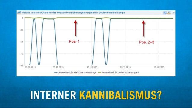 """"""" Historie von check24.de fijr das Keyword versicherungen vergleich in Deutschland bei Google LL11 K-1 M"""" 1     101 19.10...."""