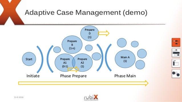 Adaptive Case Management (demo) 15-9-2016 Phase Prepare Phase MainInitiate Prepare B (1-n) Start Prepare A1 (0-1) Prepare ...