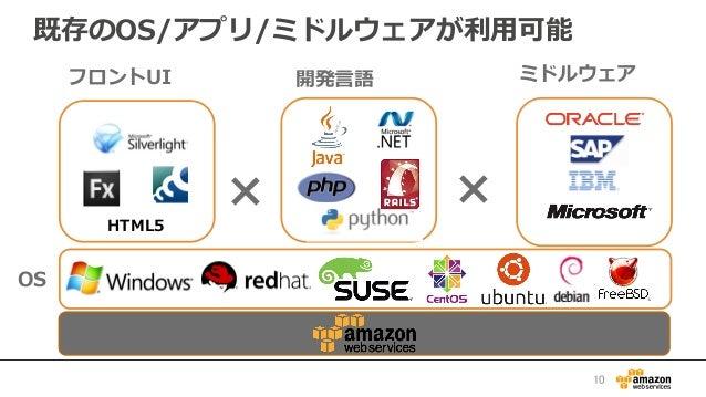 既存のOS/アプリ/ミドルウェアが利利⽤用可能 HTML5 × 開発⾔言語フロントUI × ミドルウェア OS 10
