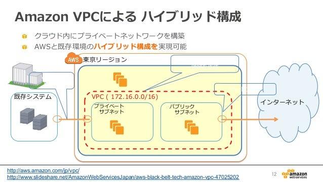 Amazon VPCによる ハイブリッド構成 クラウド内にプライベートネットワークを構築  AWSと既存環境のハイブリッド構成を実現可能 東京リージョン VPC ( 172.16.0.0/16)既存システム プライベート  サブネッ...