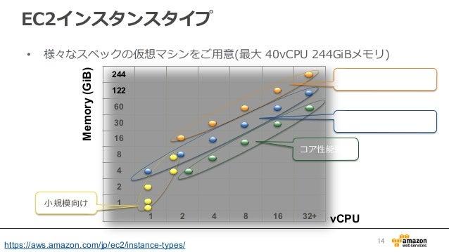 EC2インスタンスタイプ • 様々なスペックの仮想マシンをご⽤用意(最⼤大 40vCPU 244GiBメモリ) 244 122 60                   30            ...