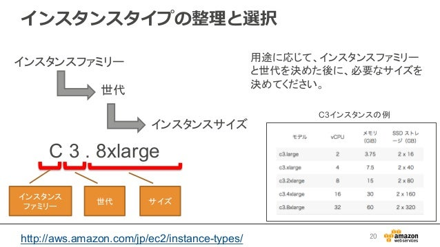 インスタンスタイプの整理理と選択 インスタンスファミリー 世代 インスタンスサイズ C 3 . 8xlarge インスタンス ファミリー 世代  サイズ http://aws.amazon.com/jp/ec2/instance-...