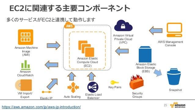 EC2に関連する主要コンポーネント リージョン アベイラビリティゾー ン Amazon CloudWatch Auto Scaling Amazon Elastic Block Storage (EBS) Amazon Machine Imag...