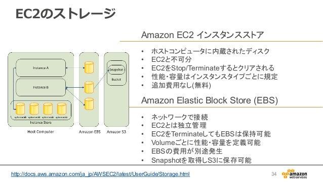 EC2のストレージ Amazon EC2 インスタンスストア • ホストコンピュータに内蔵されたディスク • EC2と不可分 • EC2をStop/Terminateするとクリアされる • 性能・容量はインスタンスタイプごとに規定 •...