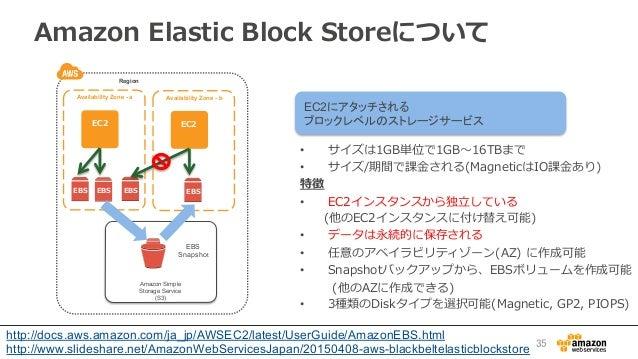 EC2にアタッチされる ブロックレベルのストレージサービス Amazon Elastic Block Storeについて  •  サイズは1GB単位で1GB〜~16TBまで •  サイズ/期間で課⾦金金される(Magneticは...