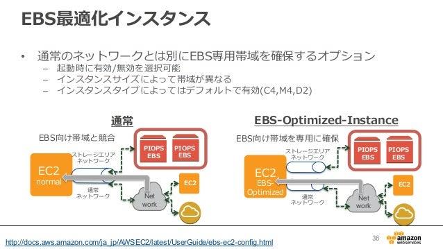 EBS最適化インスタンス • 通常のネットワークとは別にEBS専⽤用帯域を確保するオプション – 起動時に有効/無効を選択可能 – インスタンスサイズによって帯域が異異なる – インスタンスタイプによってはデフォルトで有効(C4,M4,...