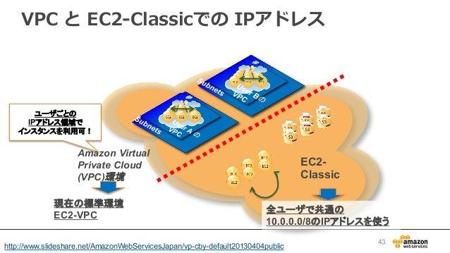 VPC と EC2-‐‑‒Classicでの IPアドレス 43 EC2- Classic Amazon Virtual Private Cloud (VPC)環境 ユーザごとの IPアドレス領域で インスタンスを利用可! 全ユーザで共...