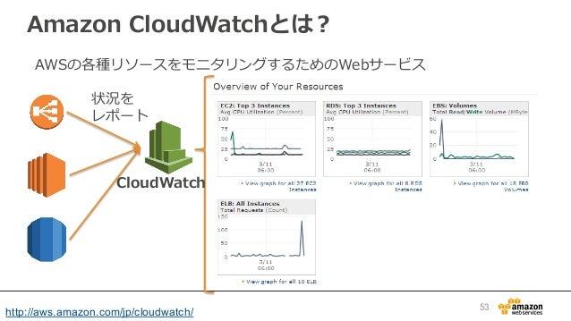 Amazon CloudWatchとは? CloudWatch 状況を レポート AWSの各種リソースをモニタリングするためのWebサービス http://aws.amazon.com/jp/cloudwatch/   53