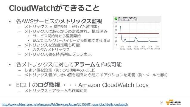 CloudWatchができること • 各AWSサービスのメトリックス監視 – メトリックス = 監視項⽬目(例例:CPU使⽤用率率率) – メトリックスはあらかじめ定義され、構成済み • サービス開始時から監視開始 • EC2では...