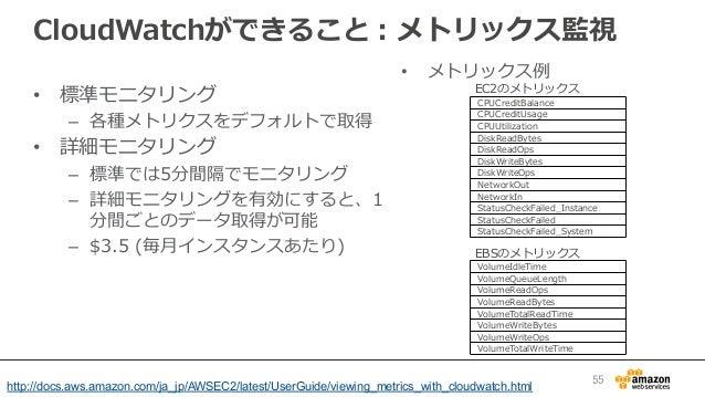 CloudWatchができること:メトリックス監視 • メトリックス例例 CPUCreditBalance CPUCreditUsage CPUUtilization DiskReadBytes DiskReadOps DiskWriteBy...
