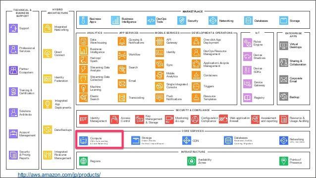ENTERPRISE APPS DEVELOPMENT & OPERATIONSMOBILE SERVICESAPP SERVICESANALYTICS Data Warehousing Hadoop/ Spark Streaming Data...