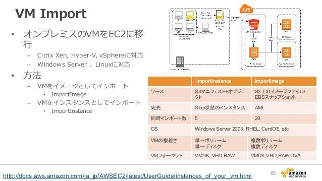VM Import • オンプレミスのVMをEC2に移 ⾏行行 – Citrix Xen, Hyper-‐‑‒V, vSphereに対応 – Windows Server 、Linuxに対応 • ⽅方法 – VMをイメージ...