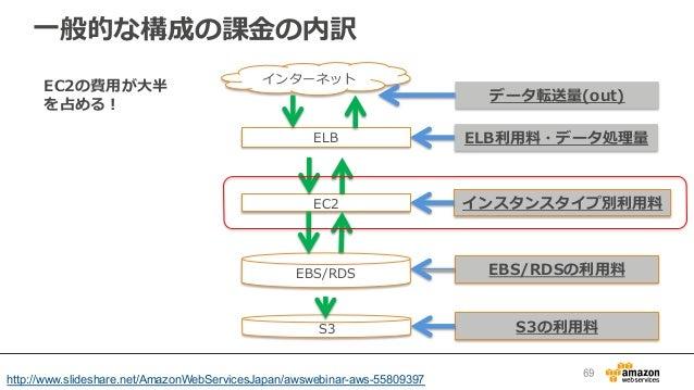 ⼀一般的な構成の課⾦金金の内訳 インターネット ELB EC2 EBS/RDS S3 データ転送量量(out) ELB利利⽤用料料・データ処理理量量 インスタンスタイプ別利利⽤用料料 EBS/RDSの利利⽤用料料 S3の利利⽤用料料 EC2の費...