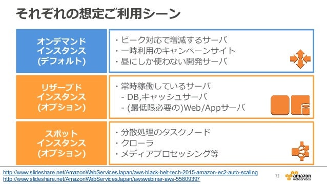 それぞれの想定ご利利⽤用シーン ・ピーク対応で増減するサーバ ・⼀一時利利⽤用のキャンペーンサイト ・昼にしか使わない開発サーバ ・常時稼働しているサーバ  -‐‑‒ DB,キャッシュサーバ  -‐‑‒ (最低限必要の)Web/Appサ...