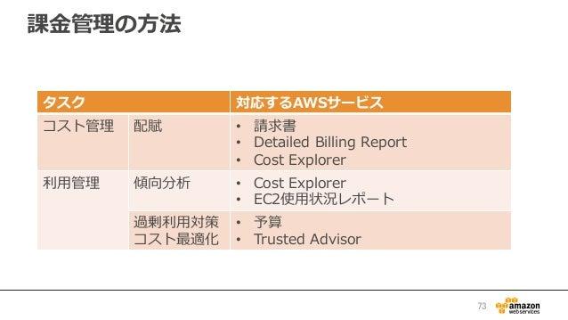課⾦金金管理理の⽅方法 73 タスク 対応するAWSサービス コスト管理理 配賦 • 請求書 • Detailed Billing Report • Cost Explorer 利利⽤用管理理 傾向分析 • Cost Expl...