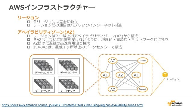 AWSインフラストラクチャ― リージョン p 各リージョンは完全に独⽴立立 p リージョン間の通信はパブリックインターネット経由 アベイラビリティゾーン(AZ)  p リージョンは2つ以上のアベイラビリティゾーン(AZ)から構成 ...