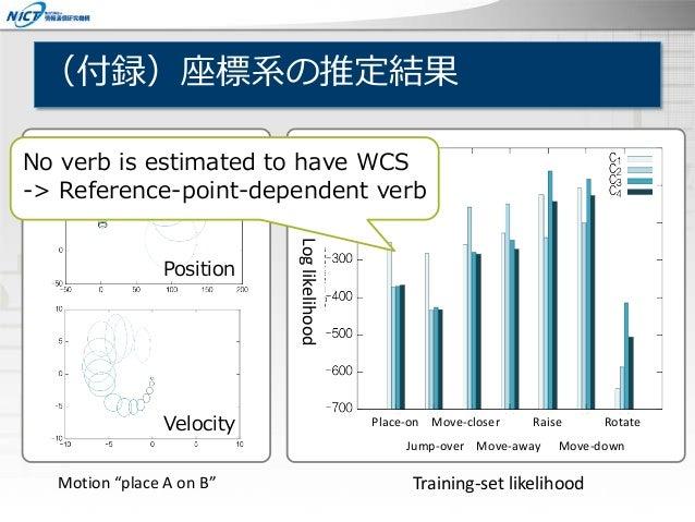 (付録)座標系の推定結果 Place-on Move-closer Raise Rotate Jump-over Move-away Move-down Loglikelihood Position Velocity Training-set ...