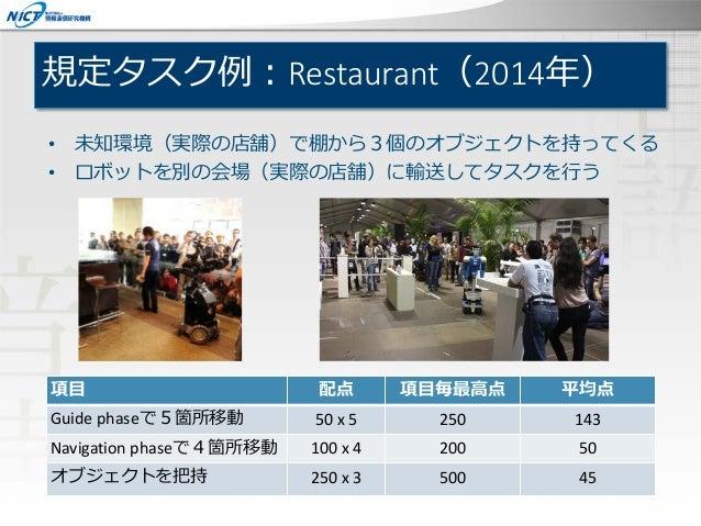 規定タスク例:Restaurant(2014年) 項目 配点 項目毎最高点 平均点 Guide phaseで5箇所移動 50 x 5 250 143 Navigation phaseで4箇所移動 100 x 4 200 50 オブジェクトを把持...