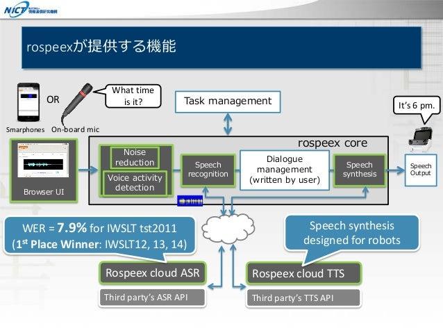 rospeexが提供する機能 rospeex core Dialogue management (written by user) Speech synthesis Speech Output Speech recognition Rospee...
