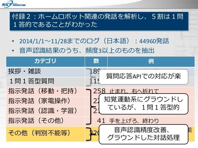 付録2:ホームロボット関連の発話を解析し、5割は1問 1答的であることがわかった • 2014/1/1~11/28までのログ(日本語):44960発話 • 音声認識結果のうち、頻度3以上のものを抽出 カテゴリ 数 例 挨拶・雑談 1894 こん...