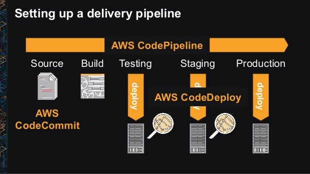 AWS CodeCommit, CodeDeploy & CodePipeline