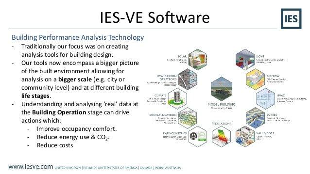modelling natural ventilation in iesve case studies