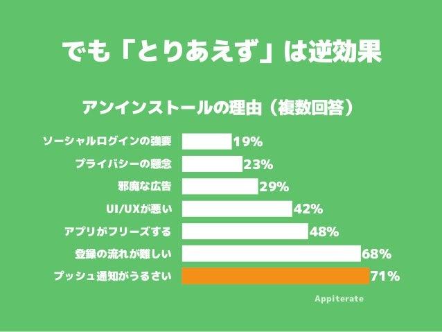 でも「とりあえず」は逆効果 ソーシャルログインの強要 プライバシーの懸念 邪魔な広告 UI/UXが悪い アプリがフリーズする 登録の流れが難しい プッシュ通知がうるさい 71% 68% 48% 42% 29% 23% 19% アンインストールの...