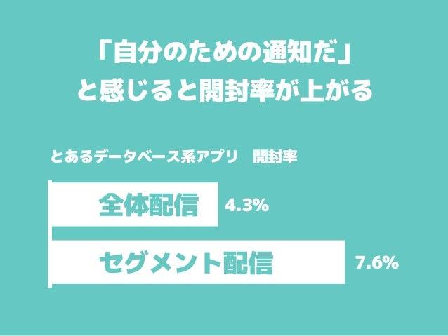 「自分のための通知だ」 と感じると開封率が上がる 全体配信 セグメント配信 とあるデータベース系アプリ 開封率 4.3% 7.6%