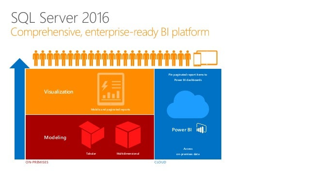 SQL Server 2016 SSRS and BI Slide 2