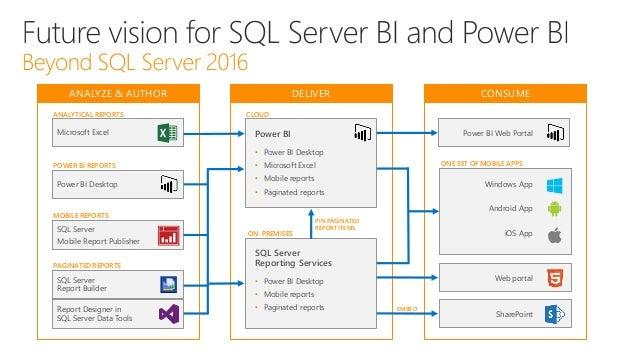 SQL Server 2016 SSRS and BI